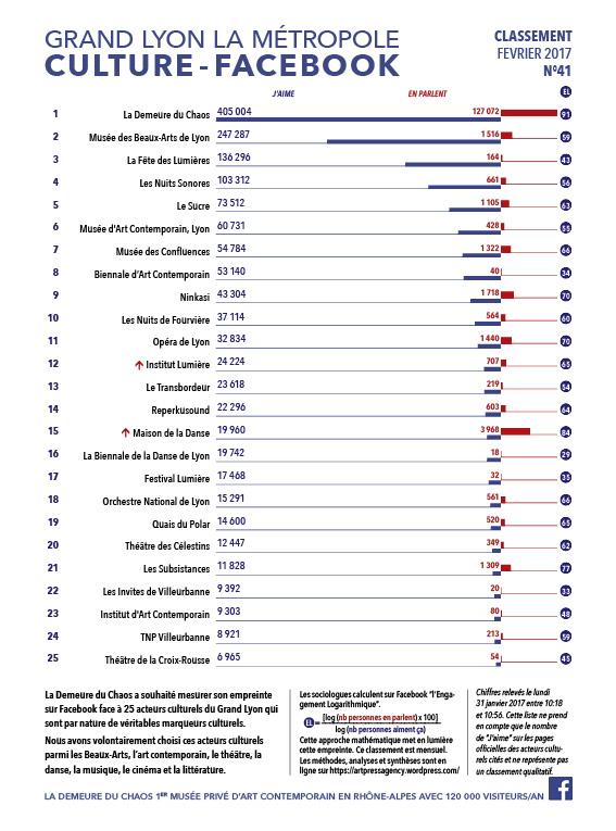 thierry Ehrmann : En avant première, le classement N°41 exclusif Février 2017 des principaux acteurs culturels du Grand Lyon, la Métropole